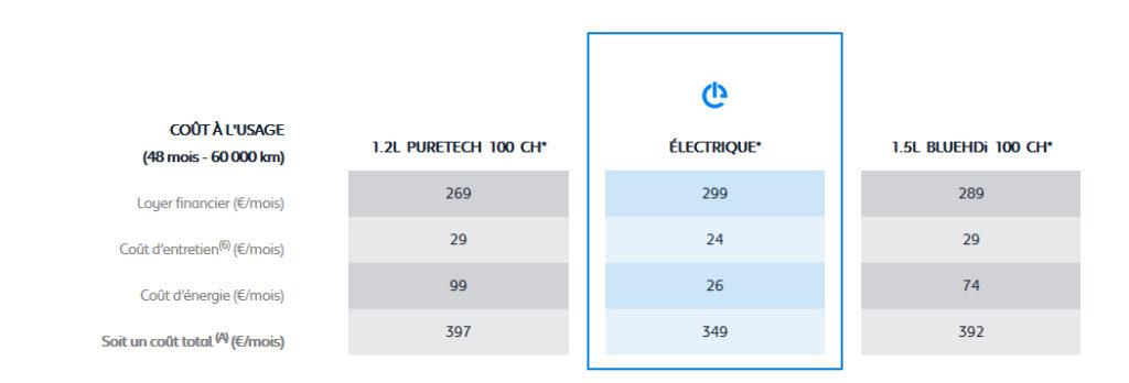 Coût utilisation Peugeot 208 électrique
