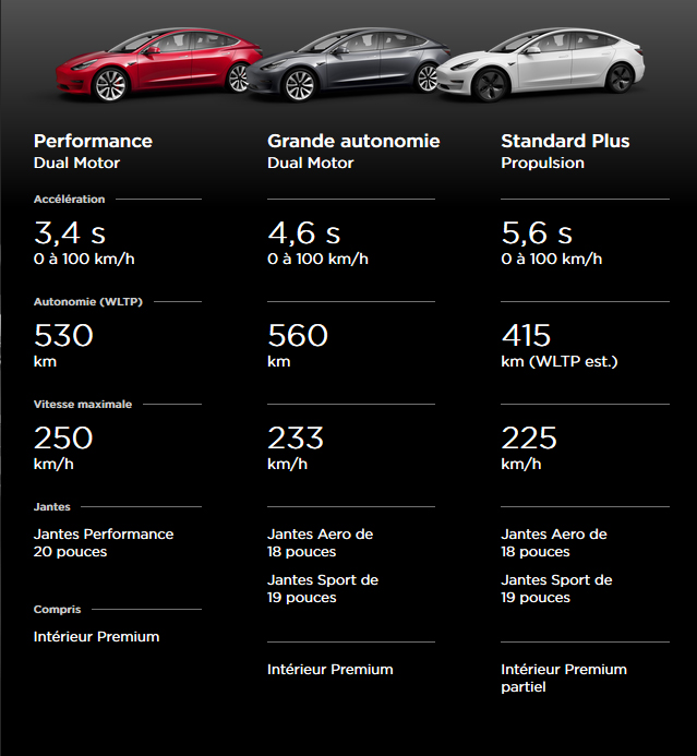 Comparaison Tesla Model 3